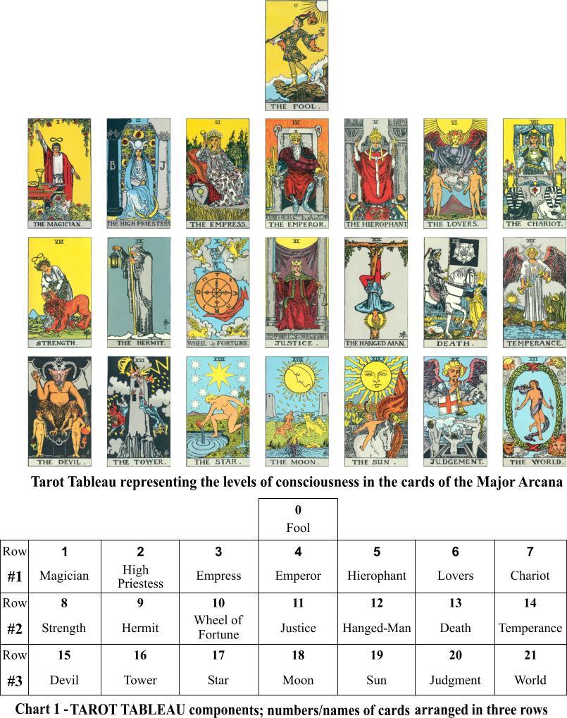 Major Arcana Tarot Card Meaning According To: Jedi Council Forums